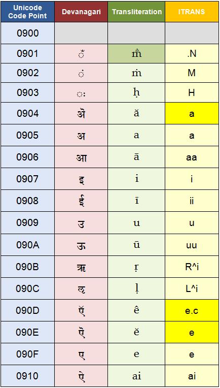 Reverse Conversion Table